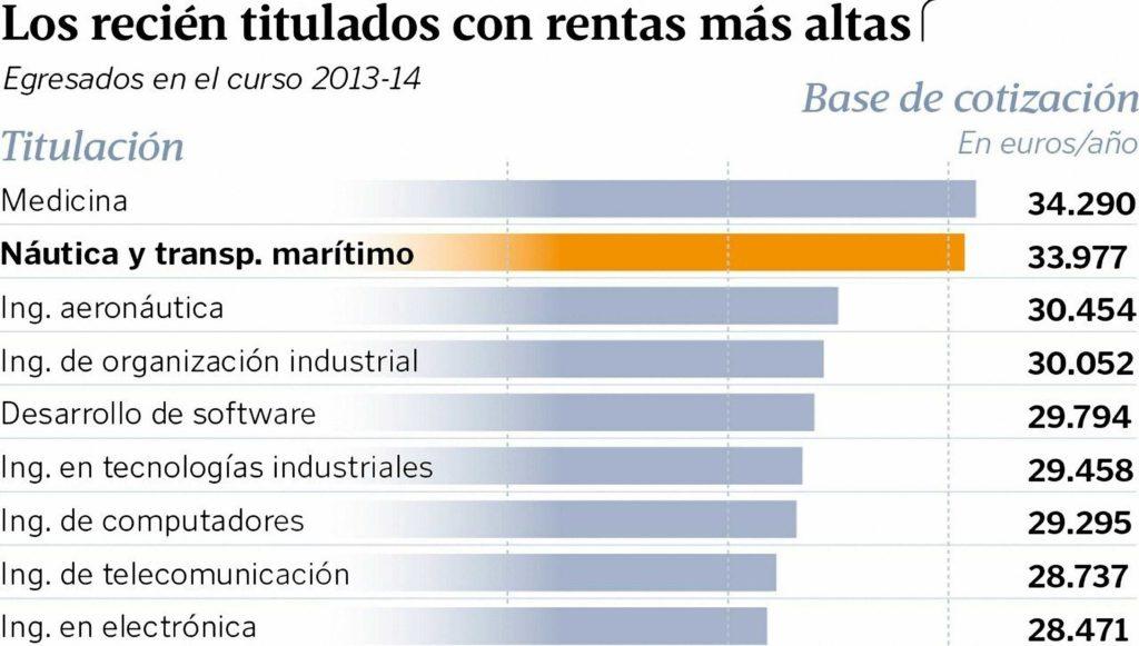 Figura 6: Salarios de los nuevos egresados (Fuente: La Voz de Galicia)