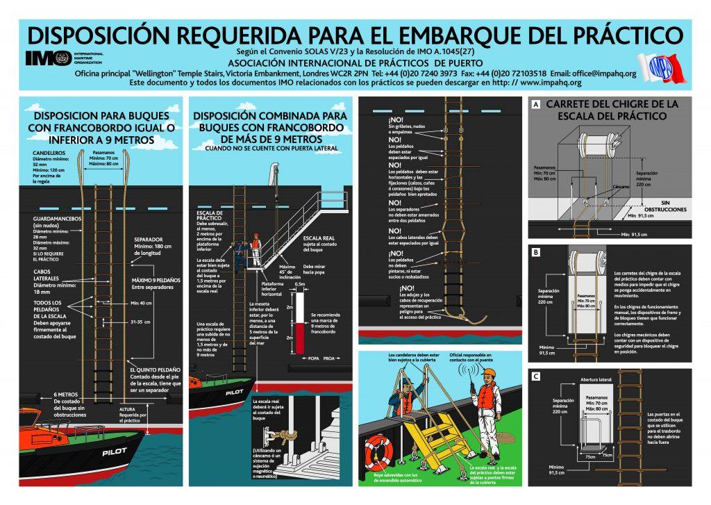 Figura 2: Disposición requerida para el embarque del práctico (Fuente: IMPA / IMO)