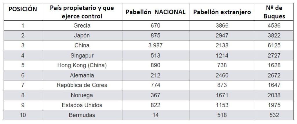 Tabla 1: Representa el Nº de buques y el de los países Propietarios de Buques Mercantes de 2019 de arqueo superior a 1000 GT, ordenados de mayor a menor capacidad total de tonelaje (Fuente: elaboración propia basada en datos de Clarksons Research)