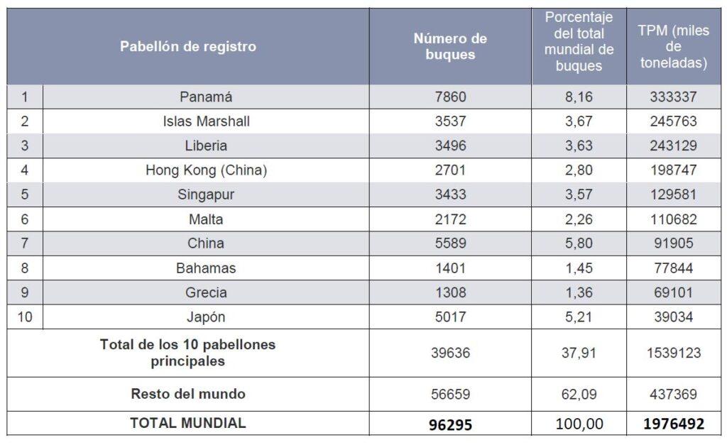 Tabla 2: Representa los Pabellones de Registro de Buques Mercantes de 2019 de arqueo superior a 100 GT, ordenados de mayor a menor capacidad total de tonelaje (Fuente: elaboración propia basada en datos de Clarksons Research)
