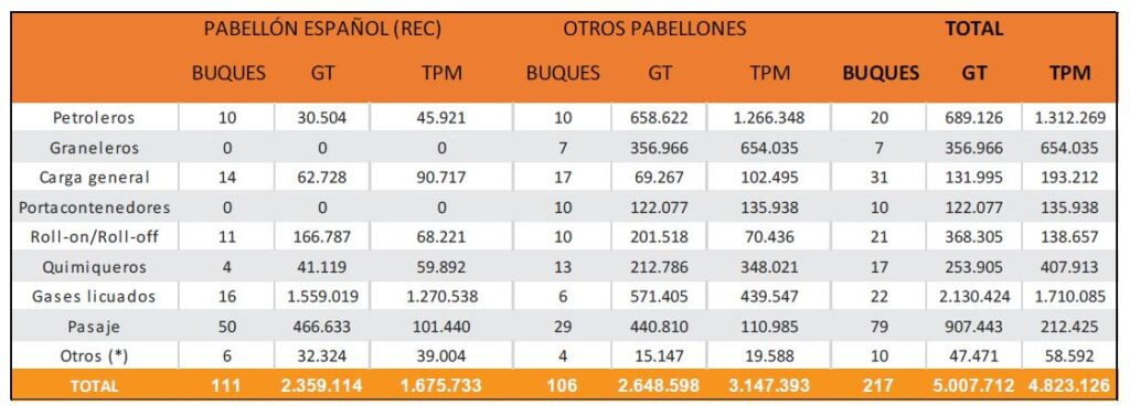 Tabla 4: Representa la flota mercante controlada por armadores españoles a 1 de enero de 2020 (Fuente: ANAVE)