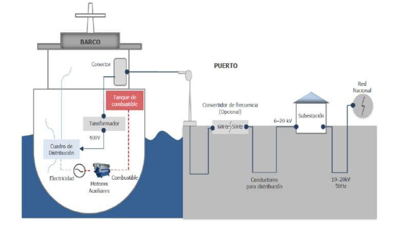 "Figura 11: Requerimientos infraestructura ""OPS"" (Fuente: Cavotec)"