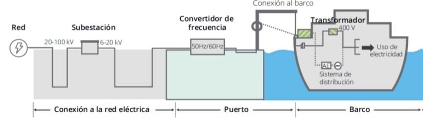 Figura 5: Infraestructuras eléctricas (Fuente: Comisión Europea, análisis Monitor Deloitte)